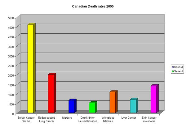 Graph of Canadian Death Rates 2005