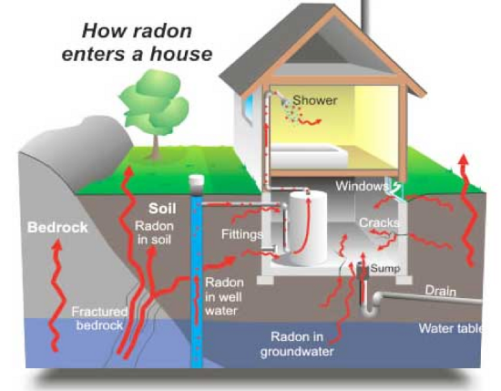 How Radon Enters A House, through Bedrock, Soil, Well Water, Groundwater, cracks in foundation, windows, shower