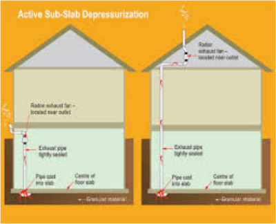 Radon Mitigation: Active Sub Lab Depressurization